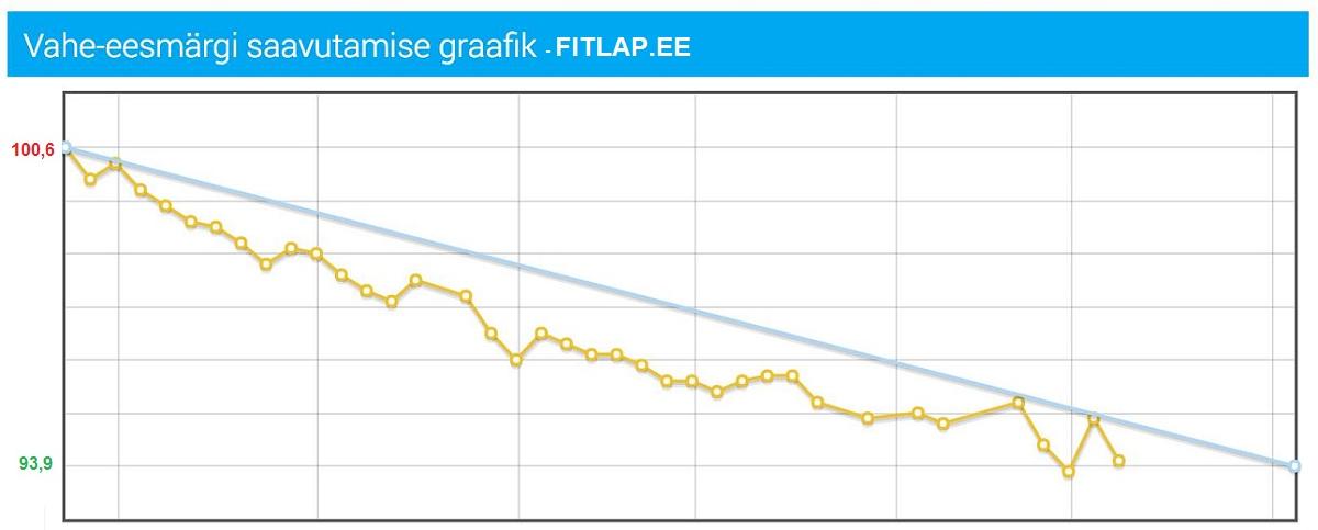 Fitlap.ee vahe-eesmärgi saavutamise graafik